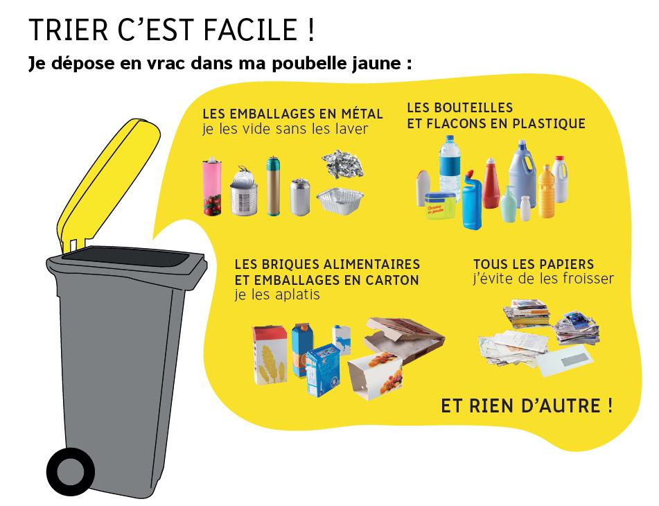 Tri des déchets sur Grand Chambéry - Grand Chambéry